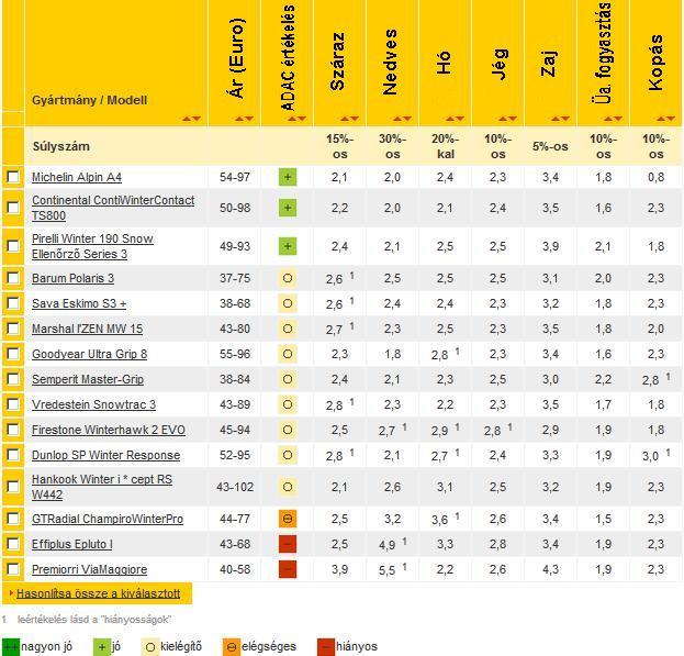 2012 ADAC téligumi teszt 165/70R14