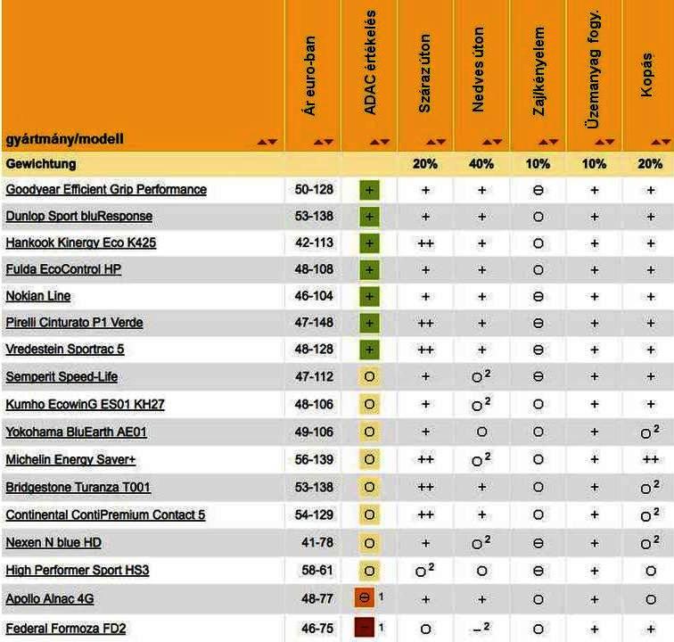 195/65R15 Nyári gumi teszt 2014
